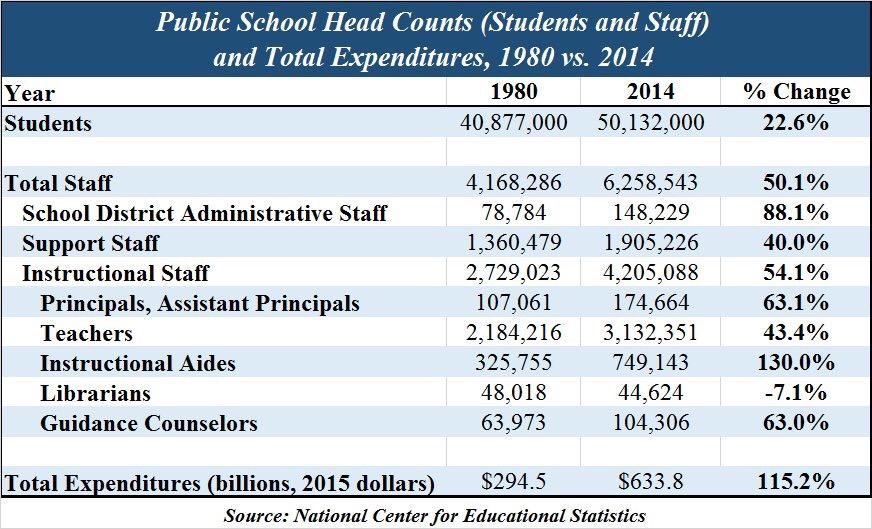 12 Tax & Spending: 1980-2014 | Schoolinfosystem.org